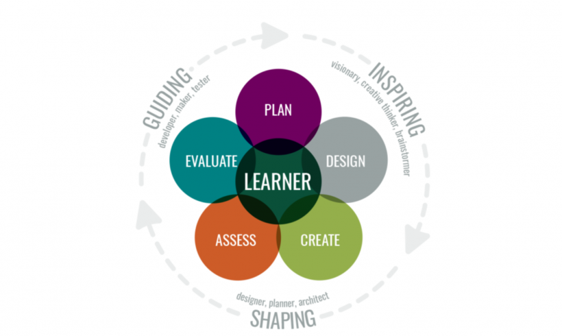 Learning by Design: The Development of a Learning Design Strategy at Michigan State University