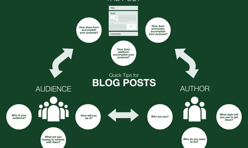 The Role of Authorship: Blogging Tips for Academics, Part 1