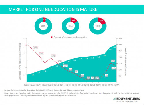 online-educatio