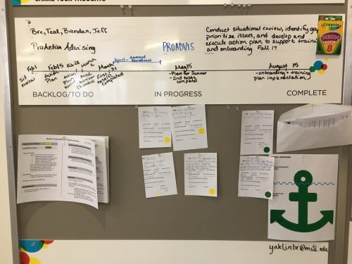 Proactive Advising project board,