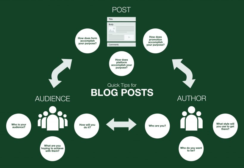 "Infographic titled, ""Quick Tips for Blog Posts."" Infographic is organized into three main sections, making a triangular-like shape. The sections are labeled ""Audience,"" ""Author,"" and ""Post,"" with the title of the infographic centered in the middle of the three sections, as well as the middle of the infographic. Each section features an image and three questions. The ""Author"" section features an image depicting multiple people (three) and the following three questions: Who are you? Who do you want to be? And what style will you use to get there? The ""Audience"" section features an image depicting a larger group of people (five) and the following three questions: Who is your audience? What are you hoping to achieve with them? And how will you do it? The ""Post"" section features an image depicting a blog post and the following three questions: How does form accomplish your purpose? How does platform accomplish your purpose? And how does promotion accomplish your purpose? The infographic uses a combination of White and Spartan Green font and background colors."