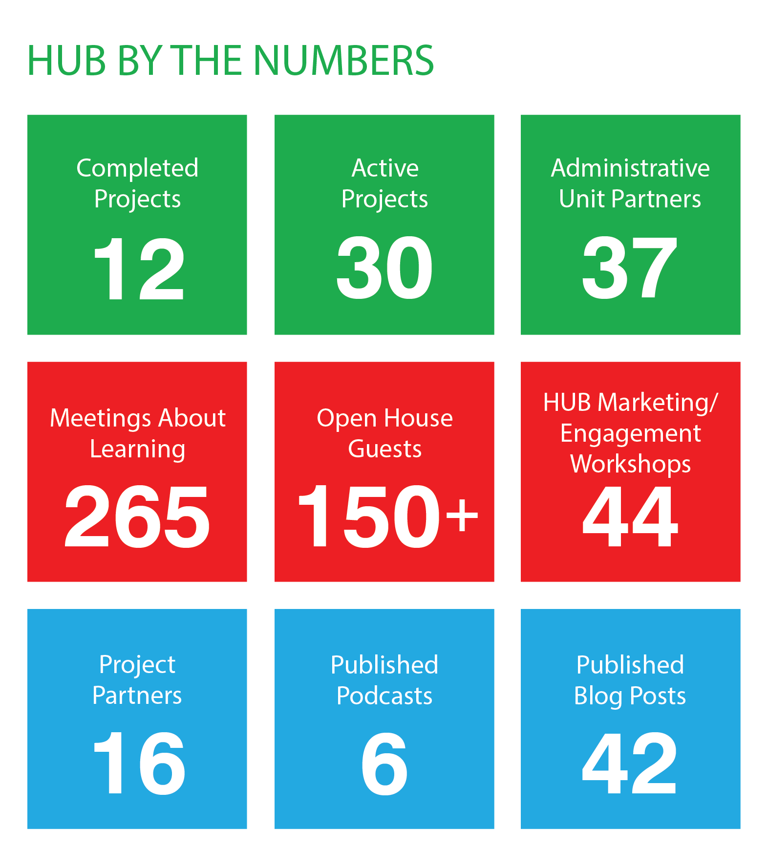 Hub By The Numbers