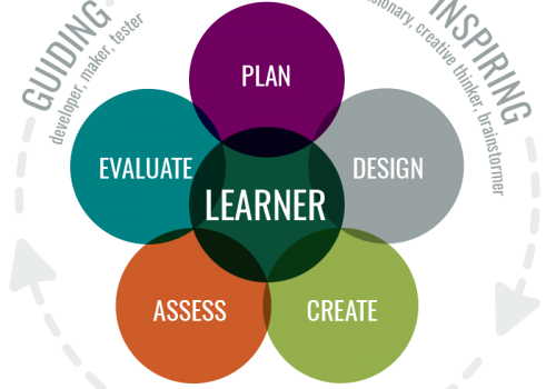 A green circle in the center with the word Learner, surrounded by five circles that read, Plan, Design, Create, Assess, Evaluate. This is surround by three larger words: Guiding, Inspiring and Shaping.