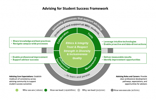 Advising for Student Success Framework poster