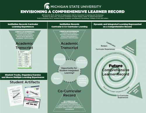 This image shows a 3-phase model for the development of a comprehensive learner record