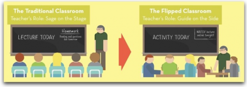 Picture showing the differences between teaching