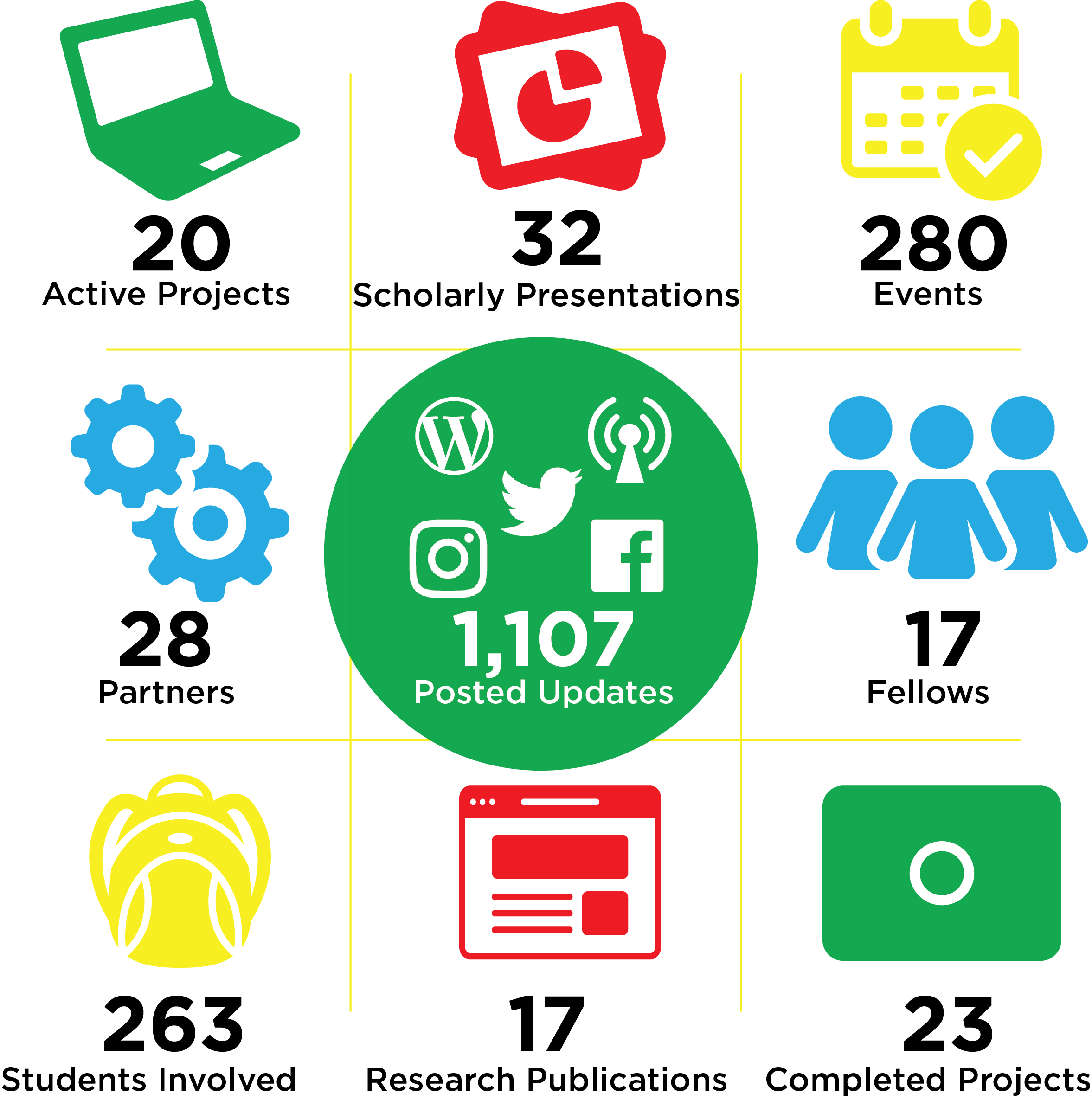 An infographic representing 20 action projects, 32 scholarly presentations, 280 events, 28 partners, 1,107 posted updates, 17 fellows, 263 students involved, 17 recent publications, and 23 completed projects.