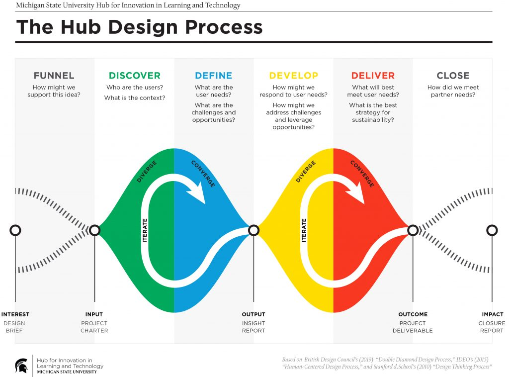 Hub Design Process, text on page